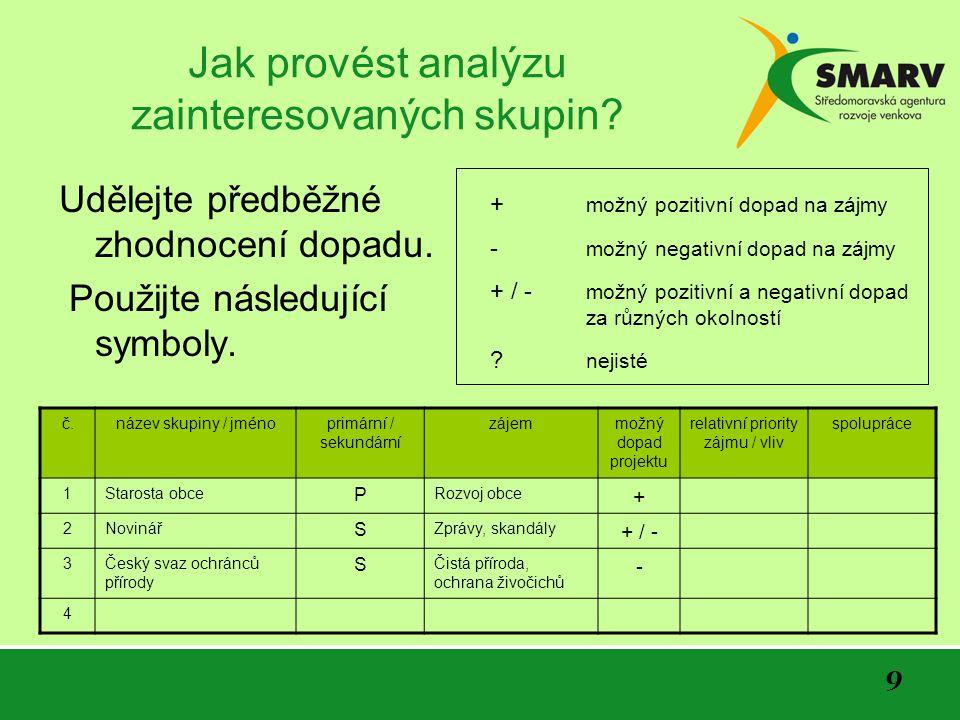 9 Jak provést analýzu zainteresovaných skupin. Udělejte předběžné zhodnocení dopadu.