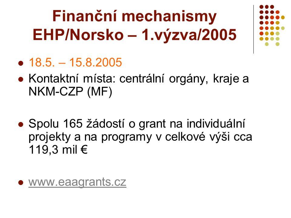Finanční mechanismy EHP/Norsko – 1.výzva/2005 18.5. – 15.8.2005 Kontaktní místa: centrální orgány, kraje a NKM-CZP (MF) Spolu 165 žádostí o grant na i
