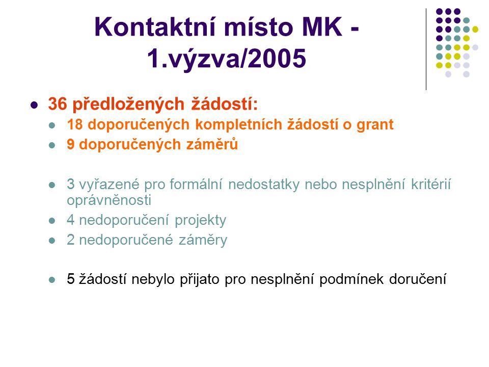 Kontaktní místo MK - 1.výzva/2005 36 předložených žádostí: 18 doporučených kompletních žádostí o grant 9 doporučených záměrů 3 vyřazené pro formální n
