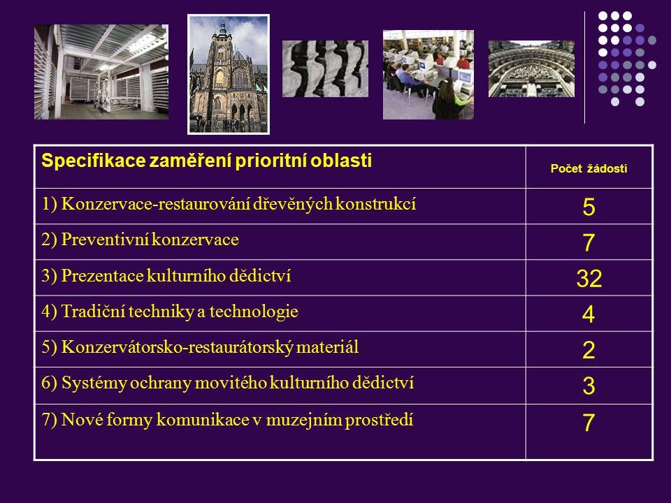 Specifikace zaměření prioritní oblasti Počet žádostí 1) Konzervace-restaurování dřevěných konstrukcí 5 2) Preventivní konzervace 7 3) Prezentace kultu