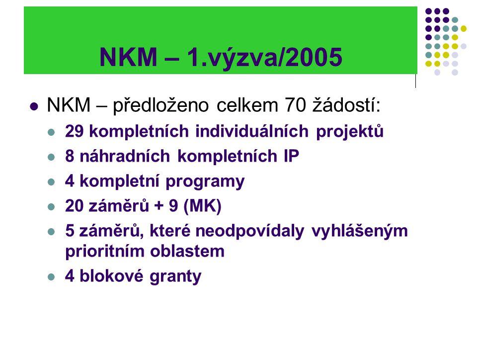 NKM – 1.výzva/2005 NKM – předloženo celkem 70 žádostí: 29 kompletních individuálních projektů 8 náhradních kompletních IP 4 kompletní programy 20 zámě