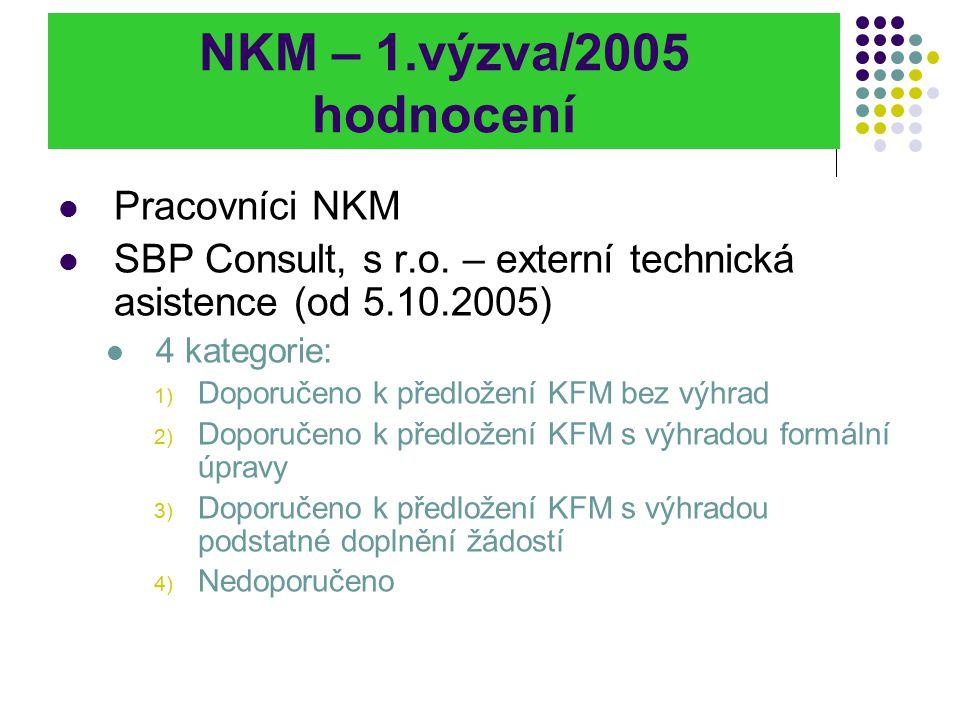 NKM – 1.výzva/2005 hodnocení Pracovníci NKM SBP Consult, s r.o. – externí technická asistence (od 5.10.2005) 4 kategorie: 1) Doporučeno k předložení K