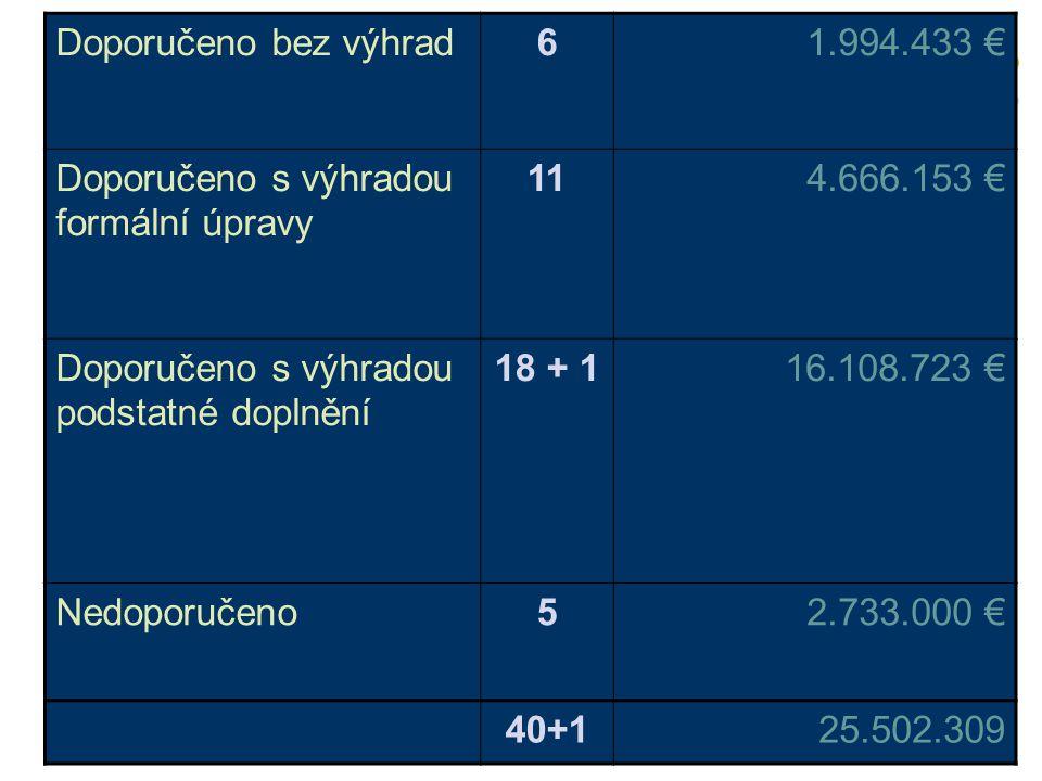 Doporučeno bez výhrad61.994.433 € Doporučeno s výhradou formální úpravy 114.666.153 € Doporučeno s výhradou podstatné doplnění 18 + 116.108.723 € Nedo