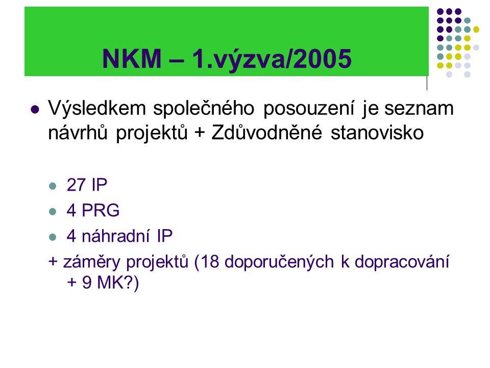 NKM – 1.výzva/2005 Výsledkem společného posouzení je seznam návrhů projektů + Zdůvodněné stanovisko 27 IP 4 PRG 4 náhradní IP + záměry projektů (18 do