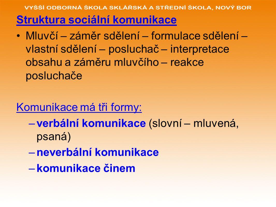 Struktura sociální komunikace Mluvčí – záměr sdělení – formulace sdělení – vlastní sdělení – posluchač – interpretace obsahu a záměru mluvčího – reakc
