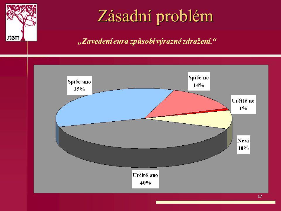 """17 Zásadní problém """"Zavedení eura způsobí výrazné zdražení."""