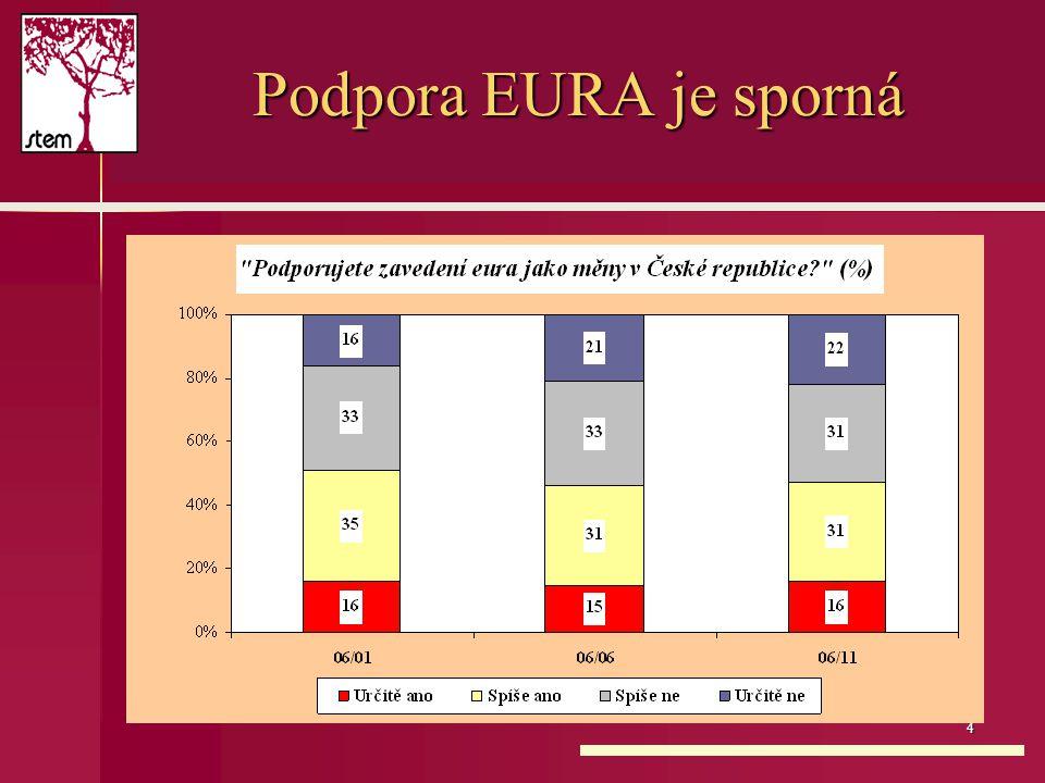 4 Podpora EURA je sporná