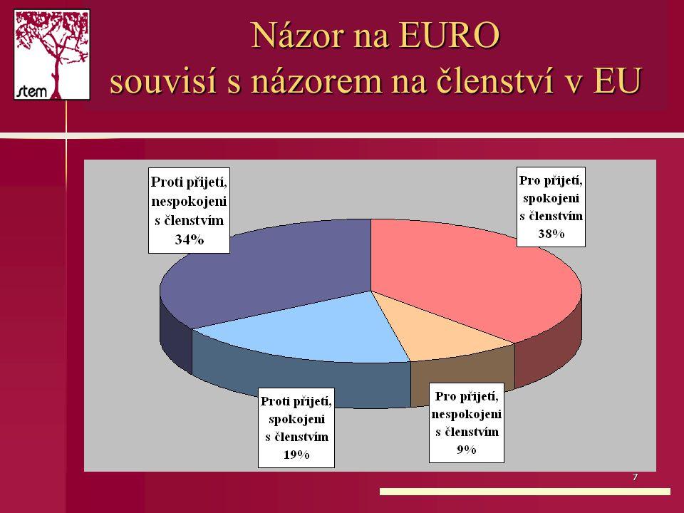 7 Názor na EURO souvisí s názorem na členství v EU