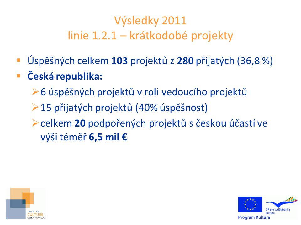 Výsledky 2011 linie 1.2.1 – krátkodobé projekty  Úspěšných celkem 103 projektů z 280 přijatých (36,8 %)  Česká republika:  6 úspěšných projektů v roli vedoucího projektů  15 přijatých projektů (40% úspěšnost)  celkem 20 podpořených projektů s českou účastí ve výši téměř 6,5 mil €