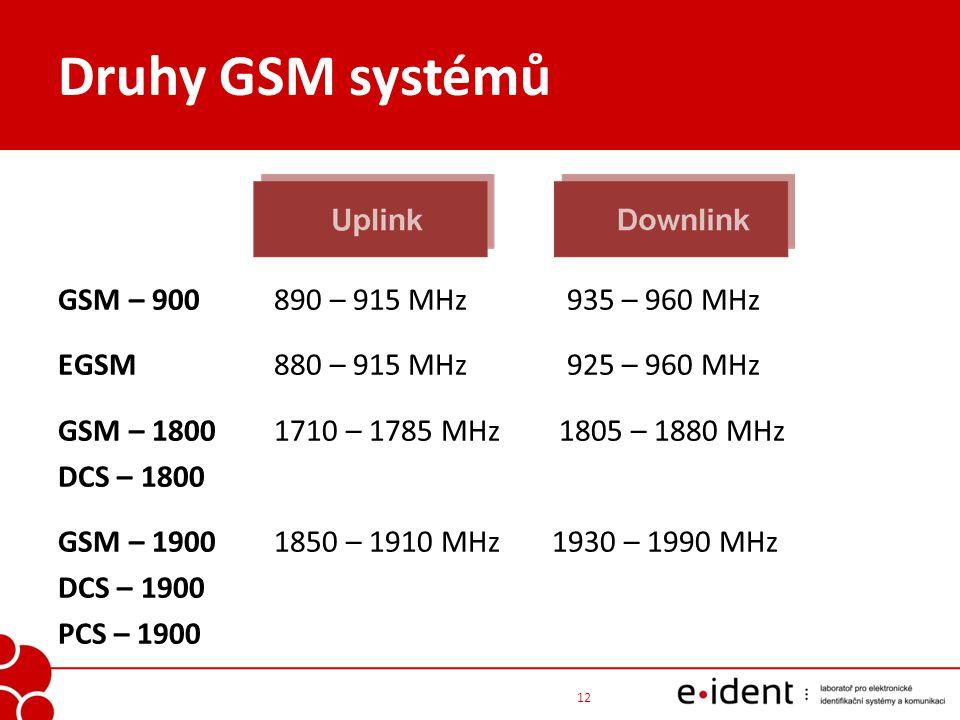 Druhy GSM systémů GSM – 900890 – 915 MHz 935 – 960 MHz EGSM 880 – 915 MHz 925 – 960 MHz GSM – 1800 1710 – 1785 MHz 1805 – 1880 MHz DCS – 1800 GSM – 19