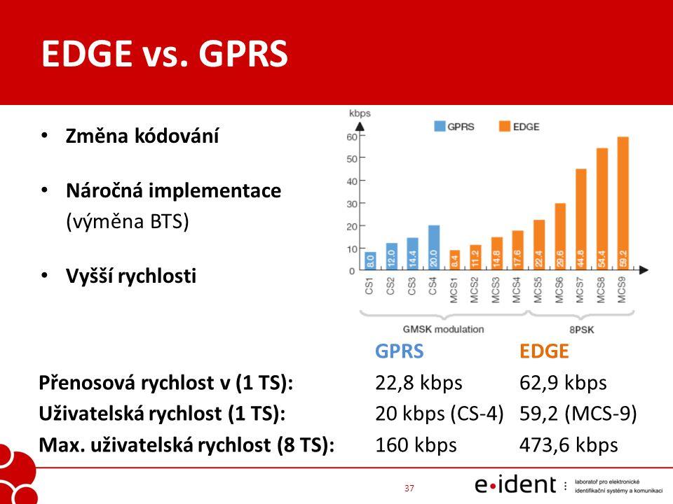 EDGE vs. GPRS Změna kódování Náročná implementace (výměna BTS) Vyšší rychlosti 37 GPRS EDGE Přenosová rychlost v (1 TS): 22,8 kbps 62,9 kbps Uživatels