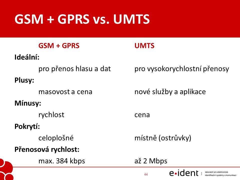 GSM + GPRS vs. UMTS GSM + GPRSUMTS Ideální: pro přenos hlasu a datpro vysokorychlostní přenosy Plusy: masovost a cenanové služby a aplikace Mínusy: ry