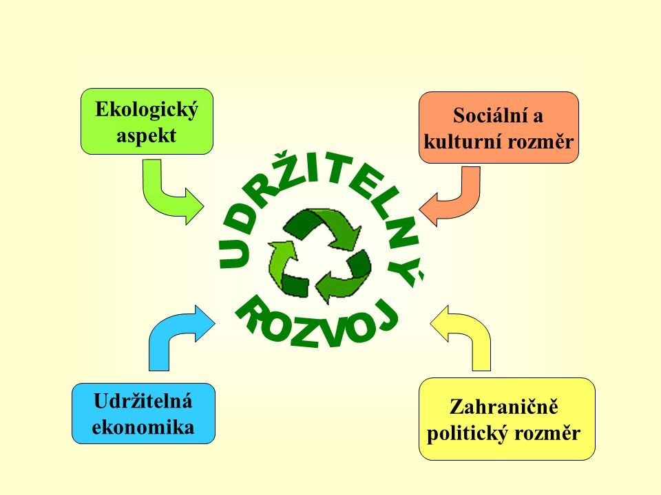 Ekologický aspekt Udržitelná ekonomika Sociální a kulturní rozměr Zahraničně politický rozměr