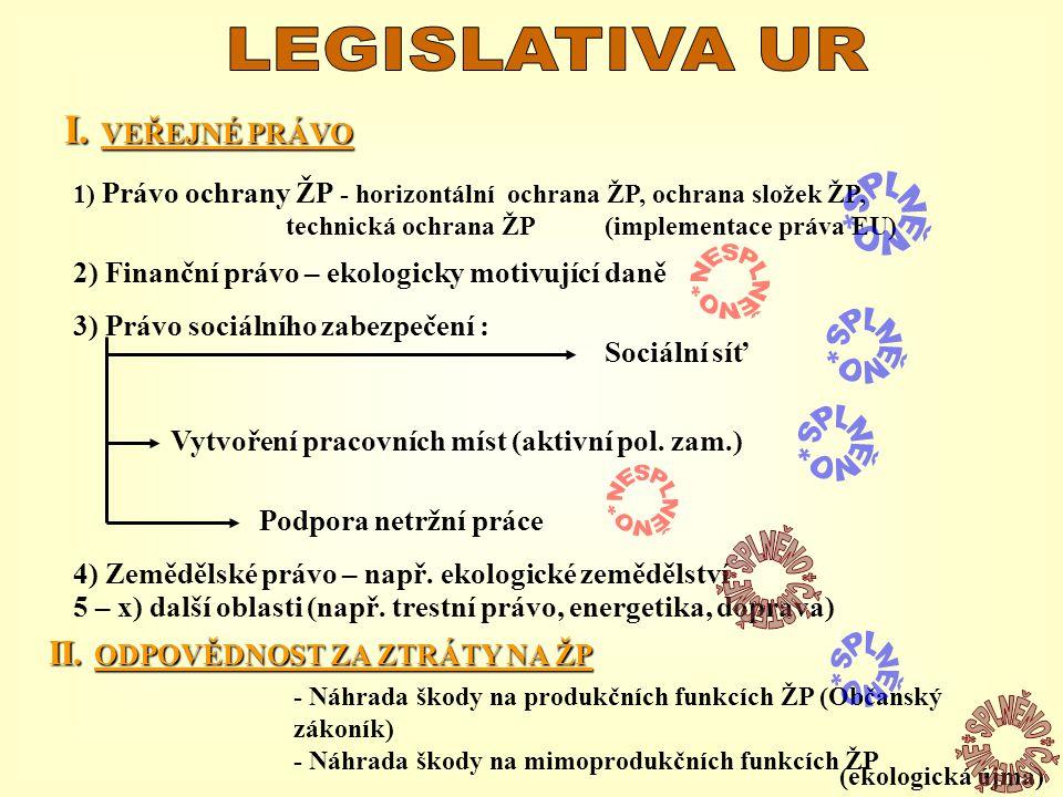 I. VEŘEJNÉ PRÁVO 1) Právo ochrany ŽP - horizontální ochrana ŽP, ochrana složek ŽP, technická ochrana ŽP (implementace práva EU) 2) Finanční právo – ek