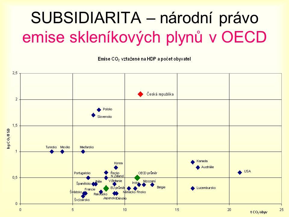 SUBSIDIARITA – národní právo emise skleníkových plynů v OECD