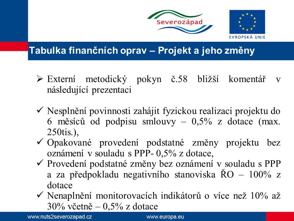  Externí metodický pokyn č.58 bližší komentář v následující prezentaci Nesplnění povinnosti zahájit fyzickou realizaci projektu do 6 měsíců od podpisu smlouvy – 0,5% z dotace (max.