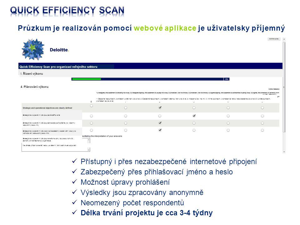 Průzkum je realizován pomocí webové aplikace je uživatelsky příjemný Přístupný i přes nezabezpečené internetové připojení Zabezpečený přes přihlašovací jméno a heslo Možnost úpravy prohlášení Výsledky jsou zpracovány anonymně Neomezený počet respondentů Délka trvání projektu je cca 3-4 týdny Quick Efficiency Scan pro organizaci veřejného sektoru I.