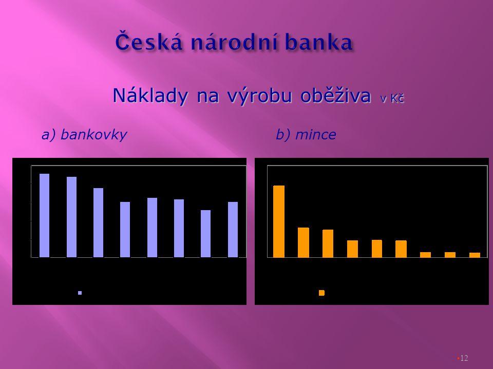 12 Náklady na výrobu oběživa v Kč b) mincea) bankovky