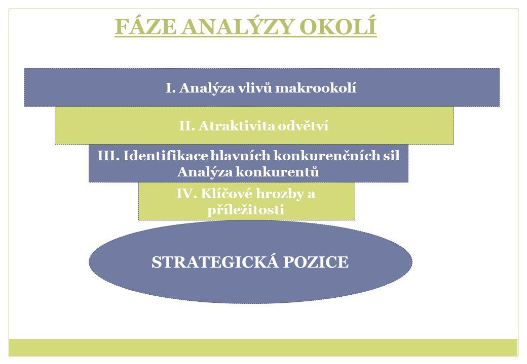 FÁZE ANALÝZY OKOLÍ I.Analýza vlivů makrookolí II.