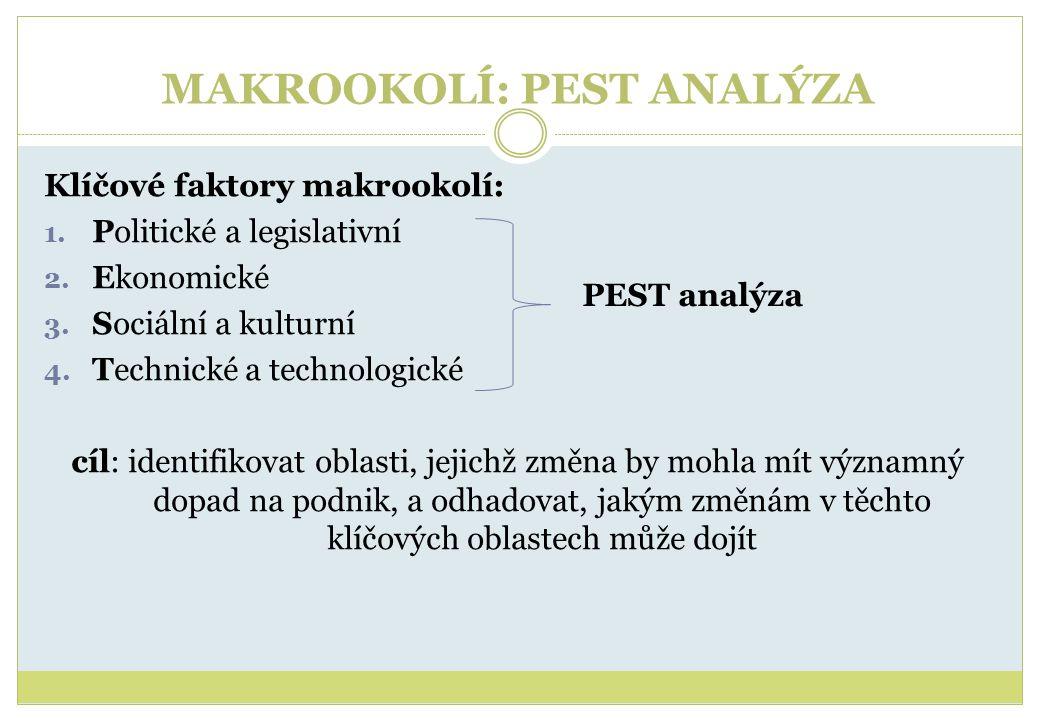 MAKROOKOLÍ: PEST ANALÝZA Klíčové faktory makrookolí: 1.