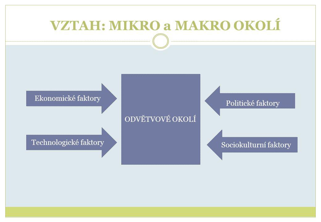 VZTAH: MIKRO a MAKRO OKOLÍ ODVĚTVOVÉ OKOLÍ Technologické faktory Ekonomické faktory Politické faktory Sociokulturní faktory