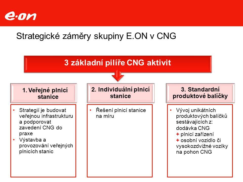 Strategické záměry skupiny E.ON v CNG Strana 17 3 základní pilíře CNG aktivit 1.Veřejné plnicí stanice 2. Individuální plnicí stanice 3. Standardní pr
