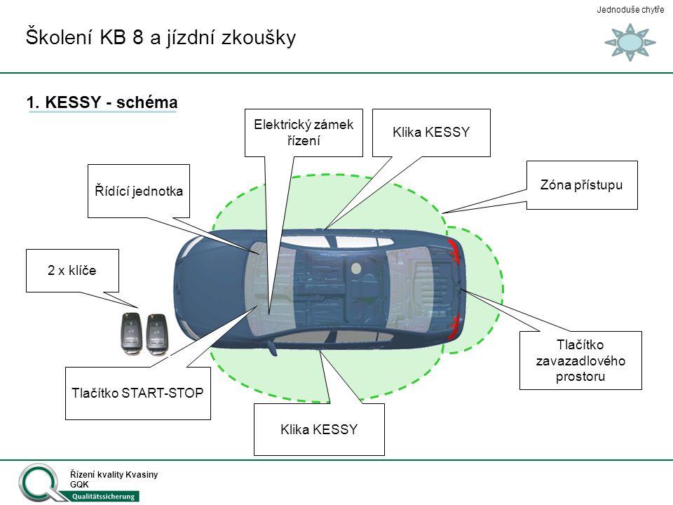 Jednoduše chytře Řízení kvality Kvasiny GQK Tlačítko START-STOP 2 x klíče Klika KESSY Tlačítko zavazadlového prostoru Zóna přístupu Řídící jednotka Šk