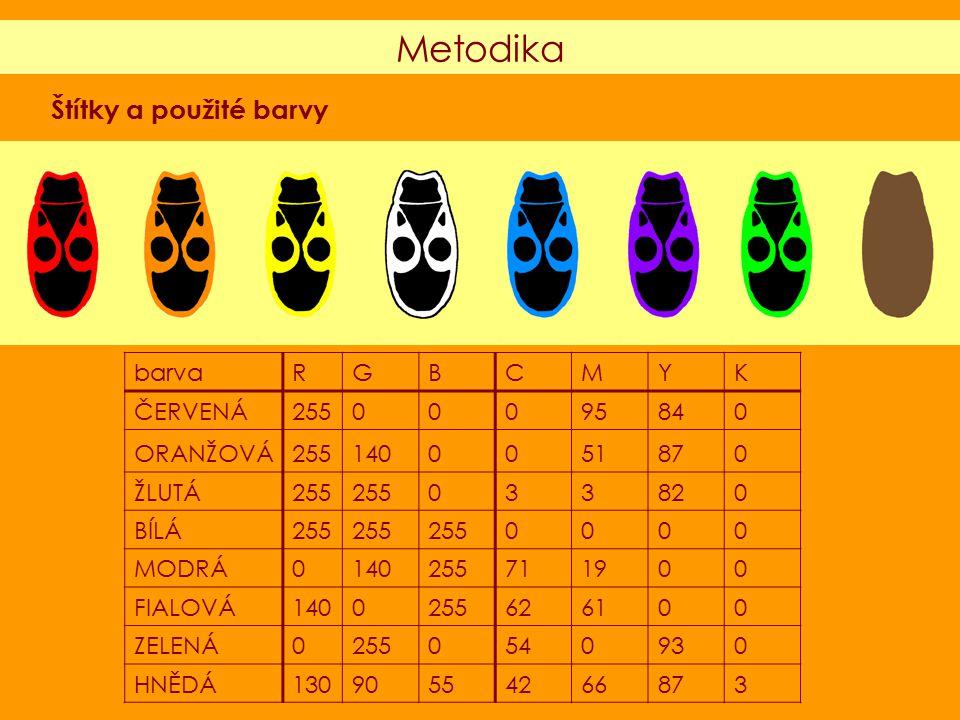 Metodika barvaRGBCMYK ČERVENÁ25500095840 ORANŽOVÁ2551400051870 ŽLUTÁ255 033820 BÍLÁ255 0000 MODRÁ0140255711900 FIALOVÁ1400255626100 ZELENÁ02550540930 HNĚDÁ13090554266873 Štítky a použité barvy