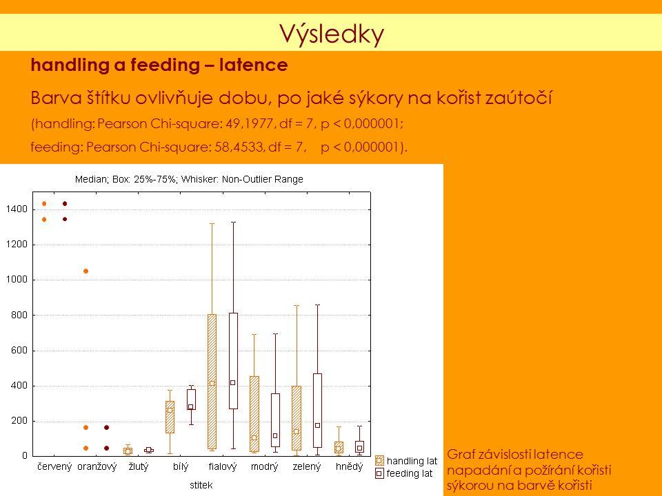 handling a feeding – latence Barva štítku ovlivňuje dobu, po jaké sýkory na kořist zaútočí (handling: Pearson Chi-square: 49,1977, df = 7, p < 0,000001; feeding: Pearson Chi-square: 58,4533, df = 7, p < 0,000001).