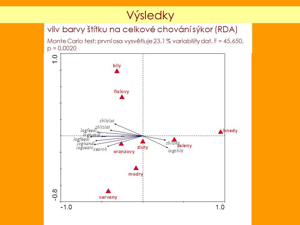 vliv barvy štítku na celkové chování sýkor (RDA) Monte Carlo test: první osa vysvětluje 23,1 % variability dat, F = 45,650, p = 0,0020 Výsledky