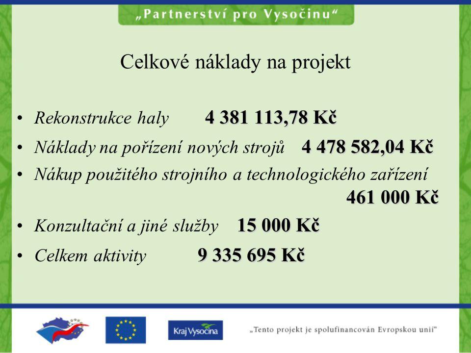 Celkové náklady na projekt 4 381 113,78 KčRekonstrukce haly 4 381 113,78 Kč 4 478 582,04 KčNáklady na pořízení nových strojů 4 478 582,04 Kč 461 000 K