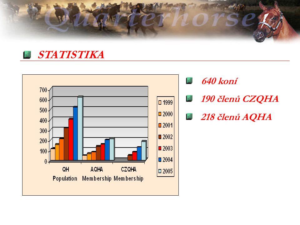 640 koní 190 členů CZQHA 218 členů AQHA STATISTIKA