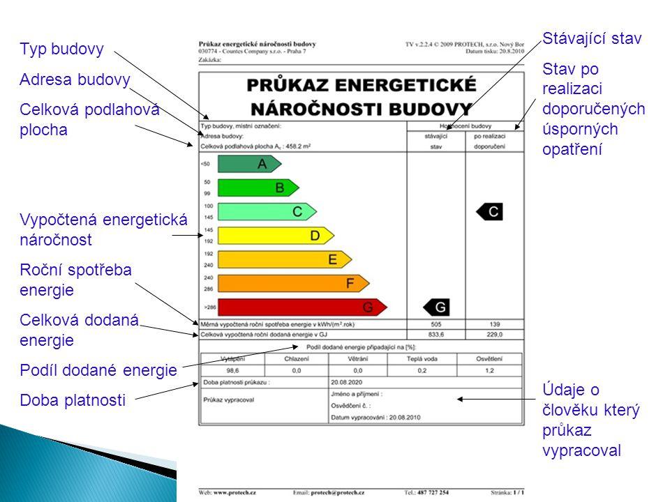 Typ budovy Adresa budovy Celková podlahová plocha Vypočtená energetická náročnost Roční spotřeba energie Celková dodaná energie Podíl dodané energie Doba platnosti Stávající stav Stav po realizaci doporučených úsporných opatření Údaje o člověku který průkaz vypracoval