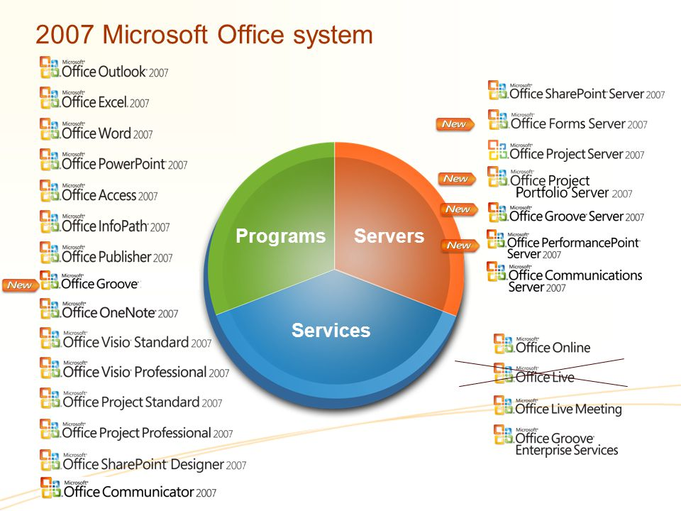 2007 Microsoft Office system Servers Programs Services