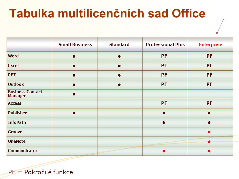 Tabulka multilicenčních sad Office Small BusinessStandard Professional Plus Enterprise Word ●● PF Excel ●● PF PPT ●● PF Outlook ●● PF Business Contact Manager ● Access PF Publisher ●●● InfoPath ●● Groove ● OneNote ● Communicator ●● PF = Pokročilé funkce
