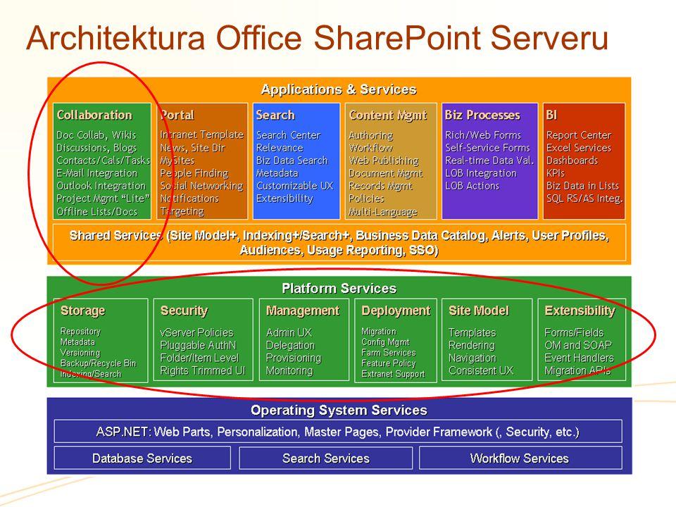 Architektura Office SharePoint Serveru