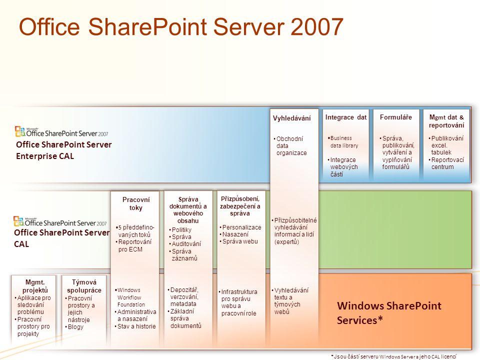 Office SharePoint Server 2007 Windows SharePoint Services* Týmová spolupráce * Jsou částí serveru Windows Server a jeho CAL licencí Mgmt. projektů Vyh