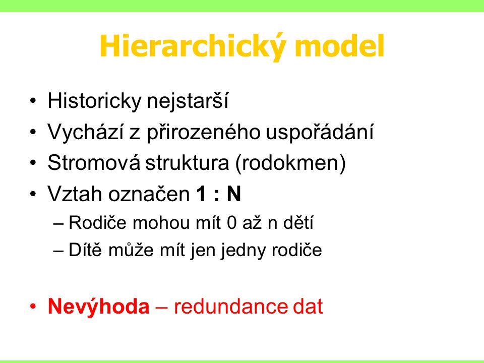 Hierarchický model Historicky nejstarší Vychází z přirozeného uspořádání Stromová struktura (rodokmen) Vztah označen 1 : N –Rodiče mohou mít 0 až n dětí –Dítě může mít jen jedny rodiče Nevýhoda – redundance dat