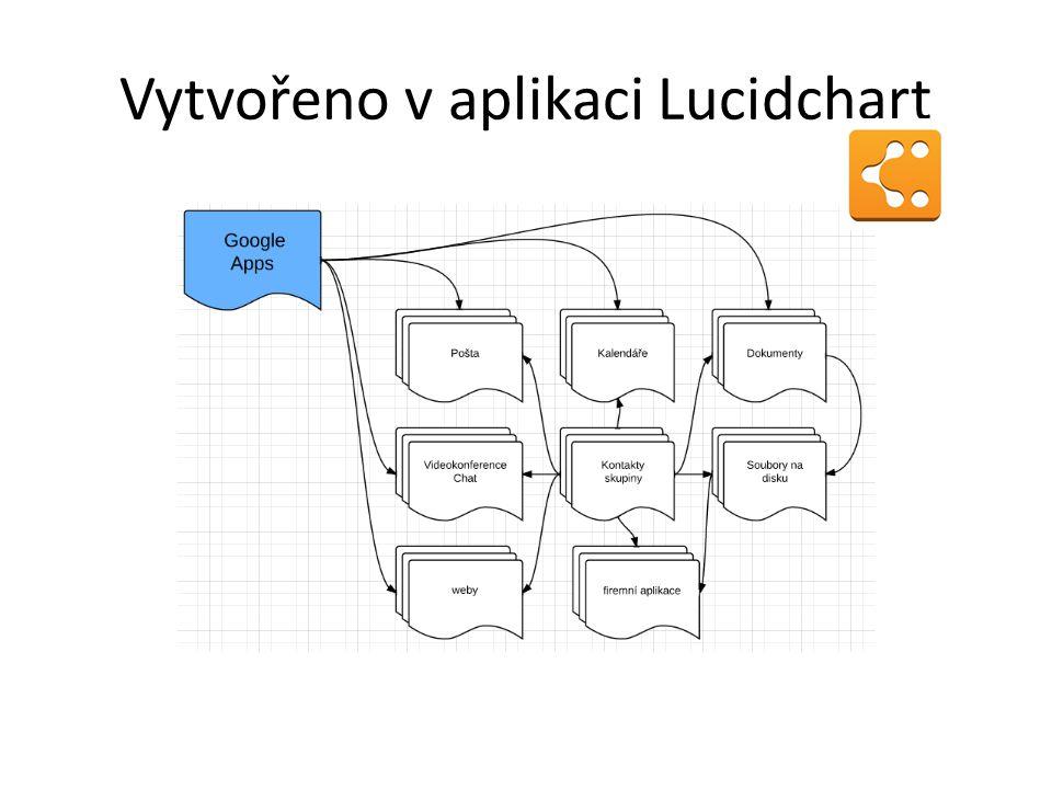 Vytvořeno v aplikaci Lucidchart