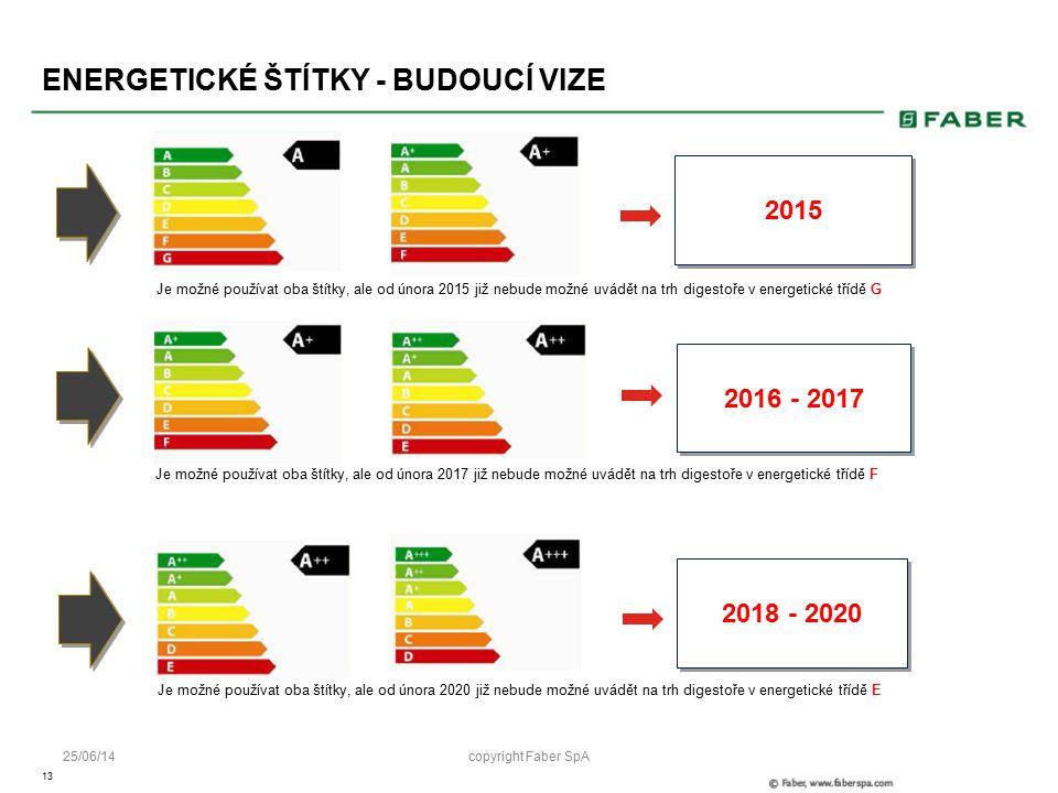 13 25/06/14 ENERGETICKÉ ŠTÍTKY - BUDOUCÍ VIZE 2015 Je možné používat oba štítky, ale od února 2015 již nebude možné uvádět na trh digestoře v energetické třídě G Je možné používat oba štítky, ale od února 2017 již nebude možné uvádět na trh digestoře v energetické třídě F 2016 - 2017 Je možné používat oba štítky, ale od února 2020 již nebude možné uvádět na trh digestoře v energetické třídě E 2018 - 2020 copyright Faber SpA
