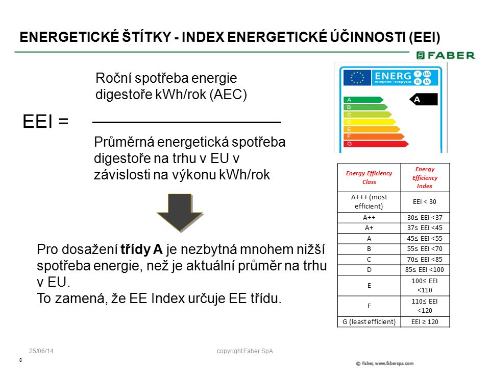 8 25/06/14 ENERGETICKÉ ŠTÍTKY - INDEX ENERGETICKÉ ÚČINNOSTI (EEI) EEI = Roční spotřeba energie digestoře kWh/rok (AEC) Průměrná energetická spotřeba digestoře na trhu v EU v závislosti na výkonu kWh/rok Energy Efficiency Class Energy Efficiency Index A+++ (most efficient) EEI < 30 A++30≤ EEI <37 A+37≤ EEI <45 A45≤ EEI <55 B55≤ EEI <70 C70≤ EEI <85 D85≤ EEI <100 E 100≤ EEI <110 F 110≤ EEI <120 G (least efficient)EEI ≥ 120 Pro dosažení třídy A je nezbytná mnohem nižší spotřeba energie, než je aktuální průměr na trhu v EU.