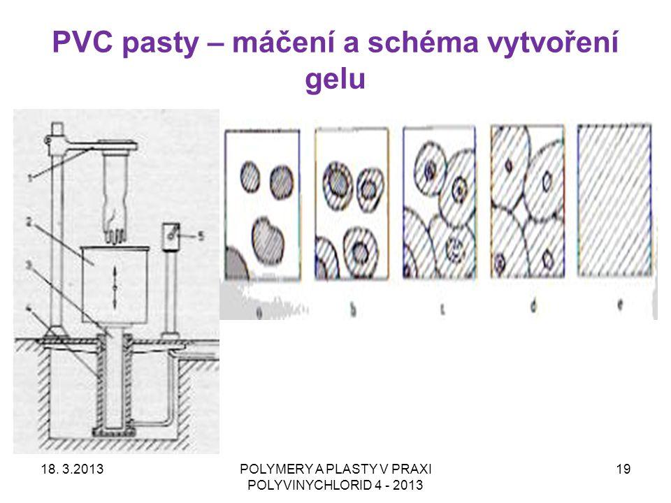 PVC pasty – máčení a schéma vytvoření gelu 18. 3.2013POLYMERY A PLASTY V PRAXI POLYVINYCHLORID 4 - 2013 19