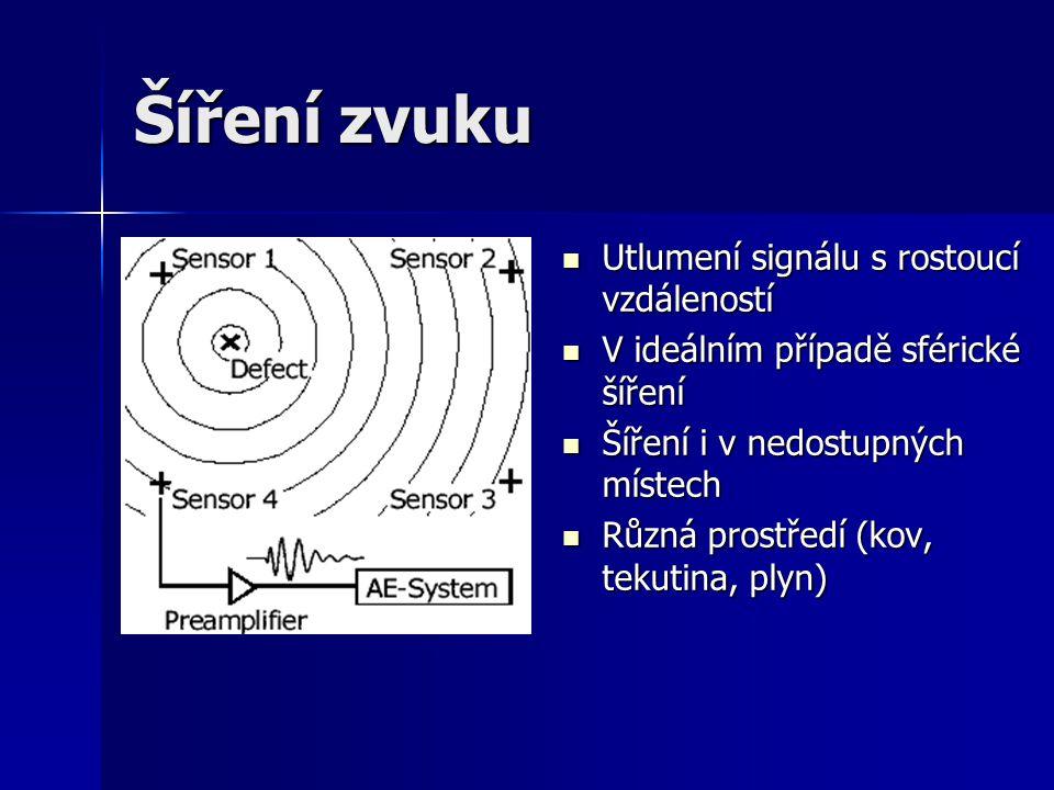 Postup měření Zatížení měřeného objektu Zatížení měřeného objektu Akustická emise Akustická emise Šíření zvukové vlny k senzorům Šíření zvukové vlny k senzorům Detekce vln a konverze na elektrický signál Detekce vln a konverze na elektrický signál Převod signálu do datové struktury Převod signálu do datové struktury Vizualizace Vizualizace Vyhodnocení Vyhodnocení