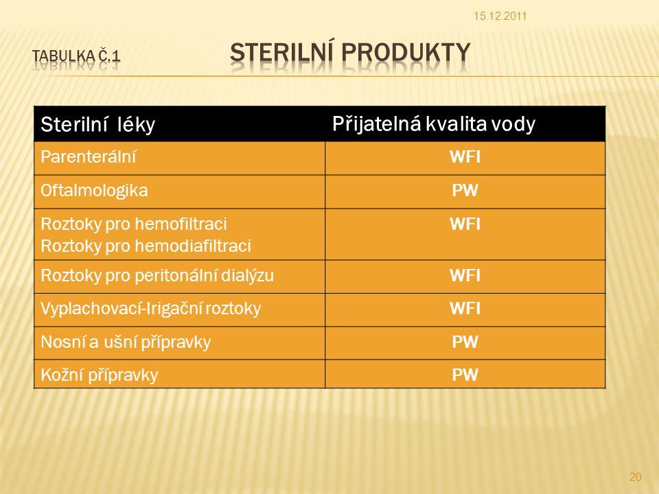 Sterilní lékyPřijatelná kvalita vody ParenterálníWFI OftalmologikaPW Roztoky pro hemofiltraci Roztoky pro hemodiafiltraci WFI Roztoky pro peritonální dialýzuWFI Vyplachovací-Irigační roztokyWFI Nosní a ušní přípravkyPW Kožní přípravkyPW 15.12.2011 20