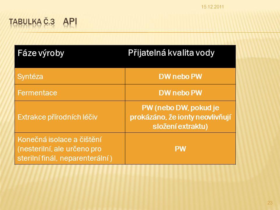 Fáze výrobyPřijatelná kvalita vody SyntézaDW nebo PW FermentaceDW nebo PW Extrakce přírodních léčiv PW (nebo DW, pokud je prokázáno, že ionty neovlivňují složení extraktu) Konečná isolace a čištění (nesterilní, ale určeno pro sterilní finál, neparenterální ) PW 15.12.2011 23