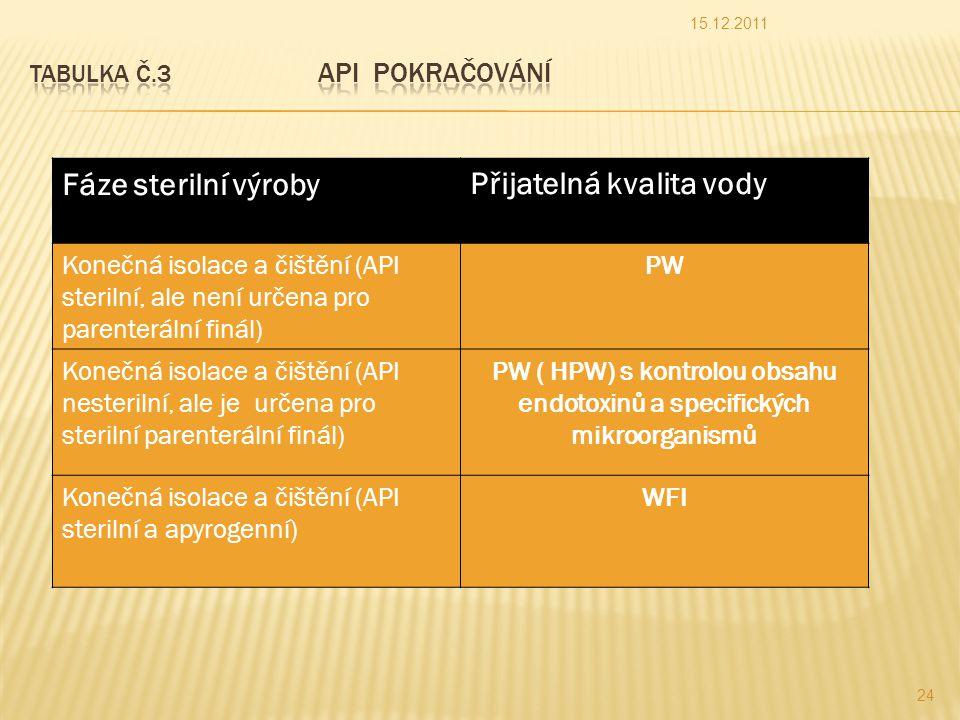 Fáze sterilní výrobyPřijatelná kvalita vody Konečná isolace a čištění (API sterilní, ale není určena pro parenterální finál) PW Konečná isolace a čištění (API nesterilní, ale je určena pro sterilní parenterální finál) PW ( HPW) s kontrolou obsahu endotoxinů a specifických mikroorganismů Konečná isolace a čištění (API sterilní a apyrogenní) WFI 15.12.2011 24