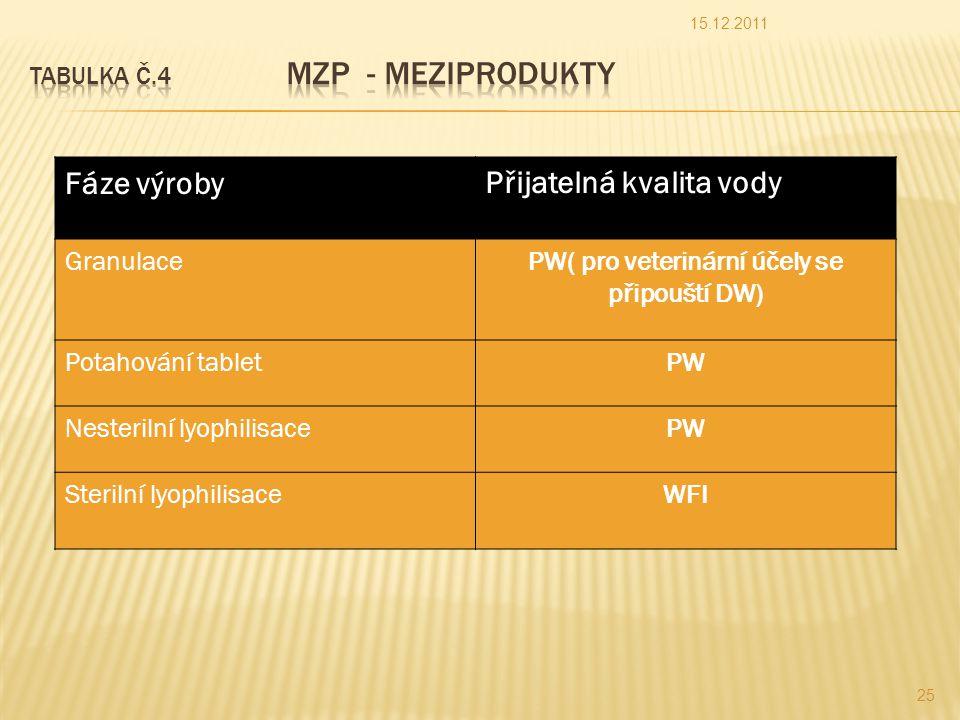 Fáze výrobyPřijatelná kvalita vody GranulacePW( pro veterinární účely se připouští DW) Potahování tabletPW Nesterilní lyophilisacePW Sterilní lyophilisaceWFI 15.12.2011 25