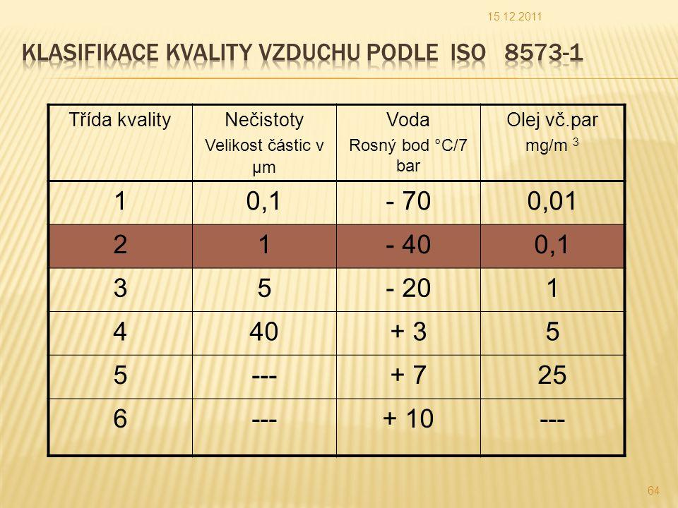 Třída kvalityNečistoty Velikost částic v μm Voda Rosný bod °C/7 bar Olej vč.par mg/m 3 10,1- 700,01 21- 400,1 35- 201 440+ 35 5---+ 725 6---+ 10--- 15.12.2011 64