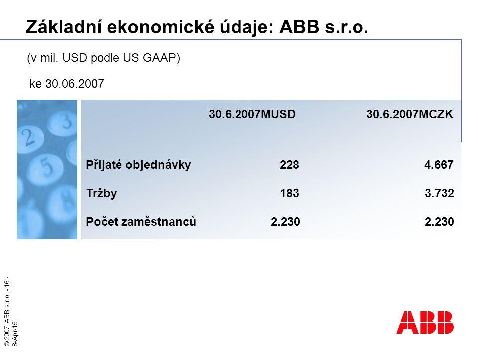 © 2007 ABB s.r.o. - 16 - 8-Apr-15 Základní ekonomické údaje: ABB s.r.o. 30.6.2007MUSD 30.6.2007MCZK Přijaté objednávky2284.667 Tržby1833.732 Počet zam