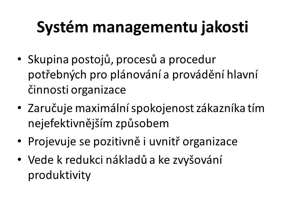 Systém managementu jakosti Skupina postojů, procesů a procedur potřebných pro plánování a provádění hlavní činnosti organizace Zaručuje maximální spok
